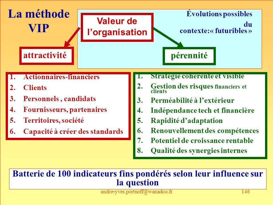 andre-yves.portnoff@wanadoo.fr146 Valeur de lorganisation attractivité pérennité 1.Actionnaires-financiers 2.Clients 3.Personnels, candidats 4.Fournis