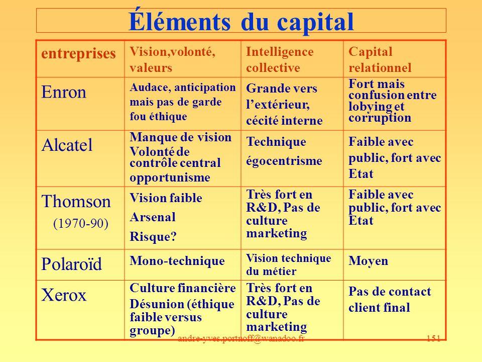 andre-yves.portnoff@wanadoo.fr151 Éléments du capital entreprises Vision,volonté, valeurs Intelligence collective Capital relationnel Enron Audace, an