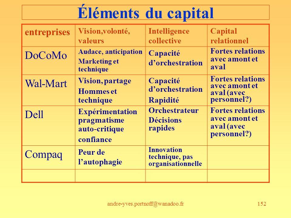 andre-yves.portnoff@wanadoo.fr152 Éléments du capital entreprises Vision,volonté, valeurs Intelligence collective Capital relationnel DoCoMo Audace, a