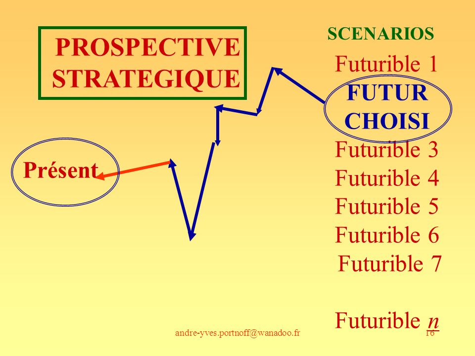 andre-yves.portnoff@wanadoo.fr16 Présent Futurible 1 FUTUR CHOISI Futurible 3 Futurible 4 Futurible 5 Futurible 6 Futurible 7 Futurible n SCENARIOS PR