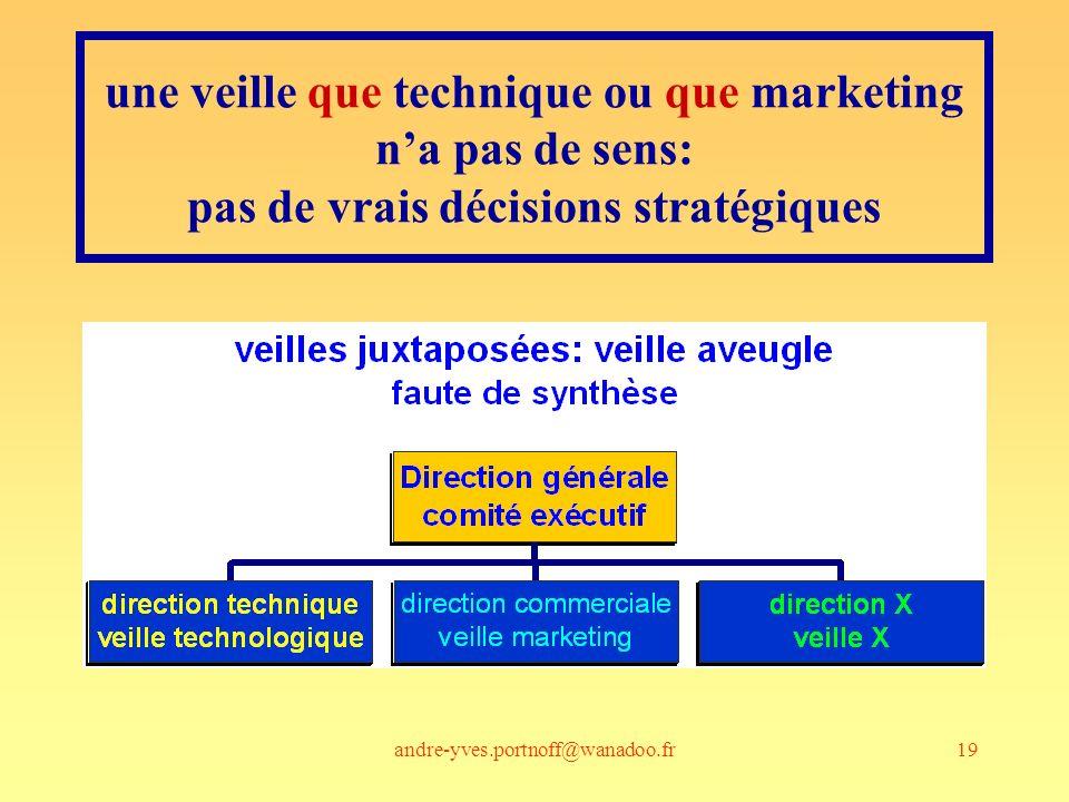 andre-yves.portnoff@wanadoo.fr19 une veille que technique ou que marketing na pas de sens: pas de vrais décisions stratégiques