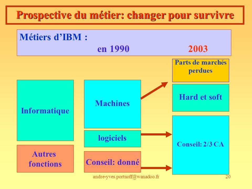 andre-yves.portnoff@wanadoo.fr20 Prospective du métier: changer pour survivre Métiers dIBM : en 1990 2003 Informatique Autres fonctions logiciels Mach
