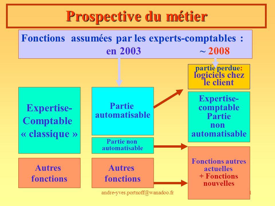 andre-yves.portnoff@wanadoo.fr21 Prospective du métier Fonctions assumées par les experts-comptables : en 2003 ~ 2008 Expertise- Comptable « classique