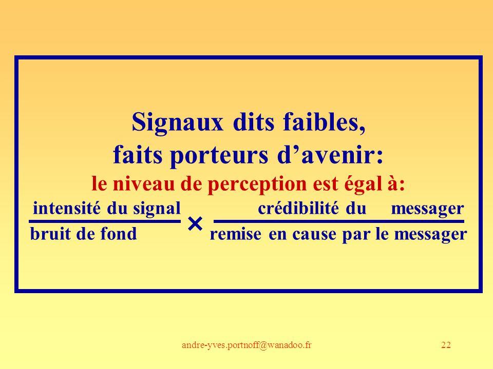 andre-yves.portnoff@wanadoo.fr22 Signaux dits faibles, faits porteurs davenir: le niveau de perception est égal à: intensité du signal crédibilité du