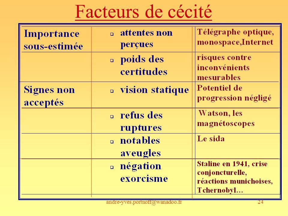 andre-yves.portnoff@wanadoo.fr24 Facteurs de cécité