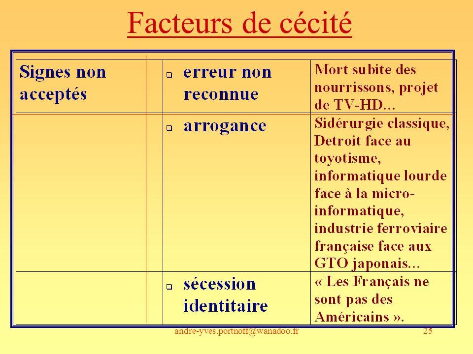 andre-yves.portnoff@wanadoo.fr25 Facteurs de cécité