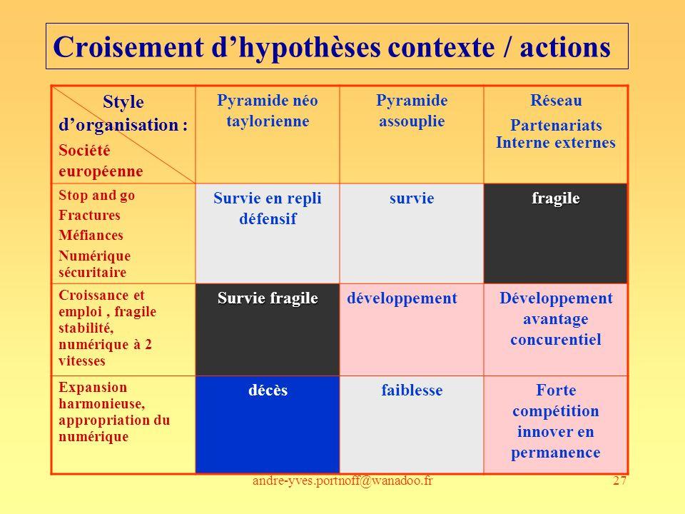 andre-yves.portnoff@wanadoo.fr27 Croisement dhypothèses contexte / actions Style dorganisation : Société européenne Pyramide néo taylorienne Pyramide