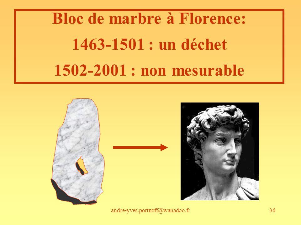 andre-yves.portnoff@wanadoo.fr36 Bloc de marbre à Florence: 1463-1501 : un déchet 1502-2001 : non mesurable