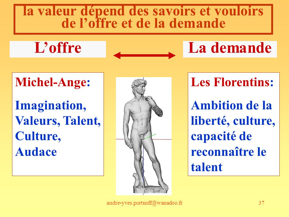 andre-yves.portnoff@wanadoo.fr37 la valeur dépend des savoirs et vouloirs de loffre et de la demande LoffreLa demande Michel-Ange: Imagination, Valeur