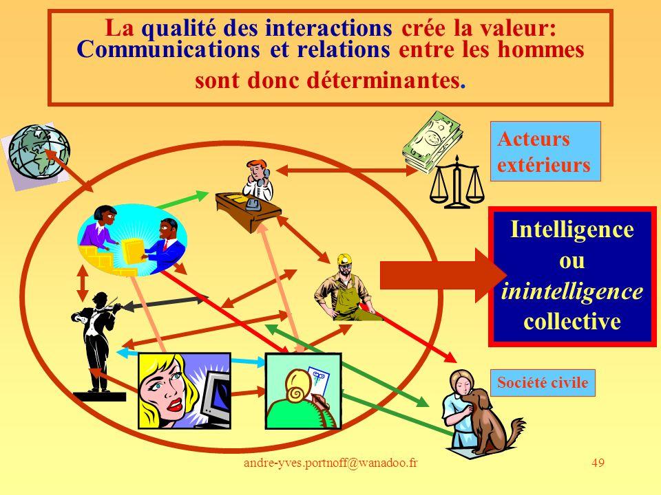 andre-yves.portnoff@wanadoo.fr49 Intelligence ou inintelligence collective La qualité des interactions crée la valeur: Communications et relations entre les hommes sont donc déterminantes.