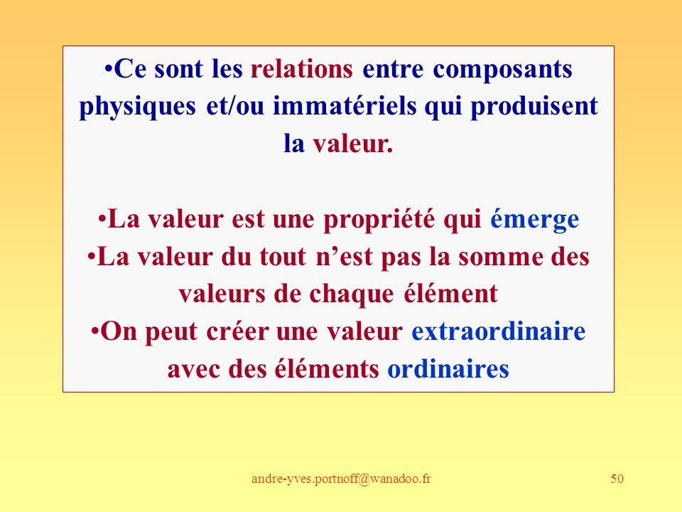 andre-yves.portnoff@wanadoo.fr50 Ce sont les relations entre composants physiques et/ou immatériels qui produisent la valeur. La valeur est une propri