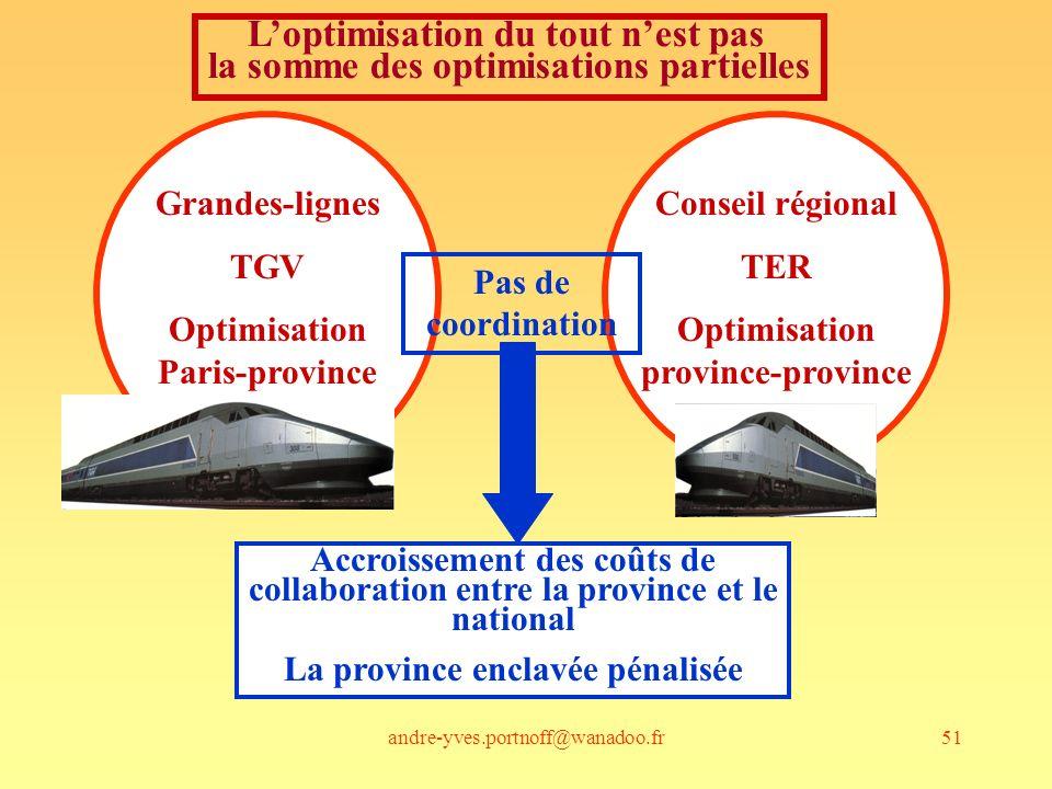 andre-yves.portnoff@wanadoo.fr51 Grandes-lignes TGV Optimisation Paris-province Conseil régional TER Optimisation province-province Pas de coordinatio