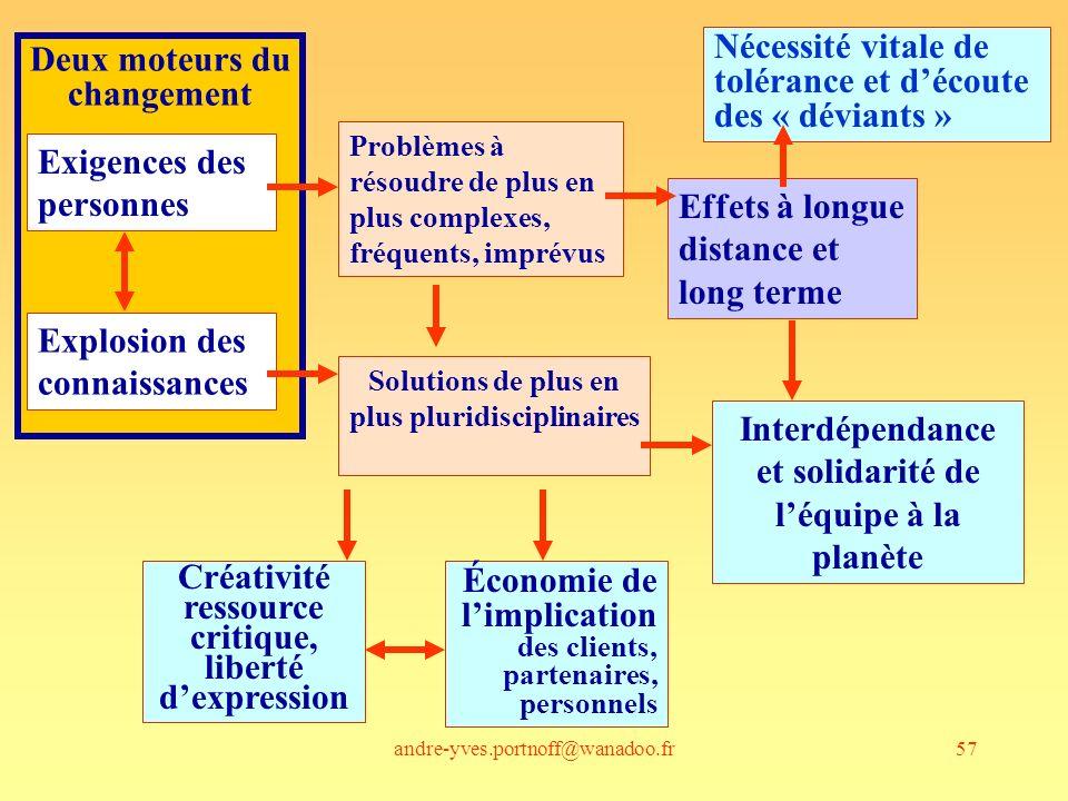 andre-yves.portnoff@wanadoo.fr57 Deux moteurs du changement Exigences des personnes Problèmes à résoudre de plus en plus complexes, fréquents, imprévu