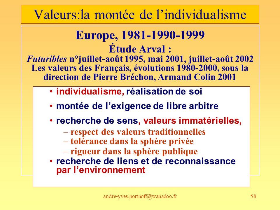 andre-yves.portnoff@wanadoo.fr58 Valeurs:la montée de lindividualisme Europe, 1981-1990-1999 Étude Arval : Futuribles n°juillet-août 1995, mai 2001, j