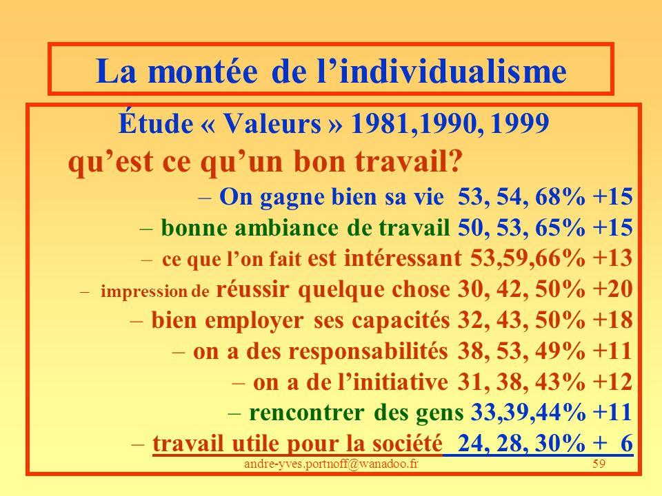 andre-yves.portnoff@wanadoo.fr59 La montée de lindividualisme Étude « Valeurs » 1981,1990, 1999 quest ce quun bon travail? –On gagne bien sa vie 53, 5