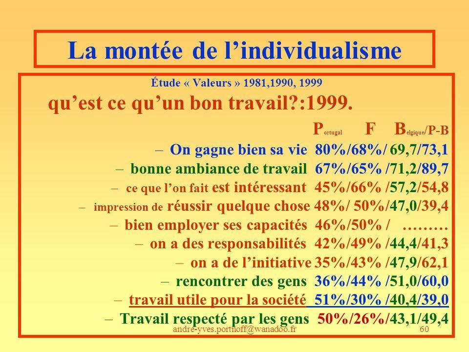 andre-yves.portnoff@wanadoo.fr60 La montée de lindividualisme Étude « Valeurs » 1981,1990, 1999 quest ce quun bon travail?:1999. P ortugal F B elgique