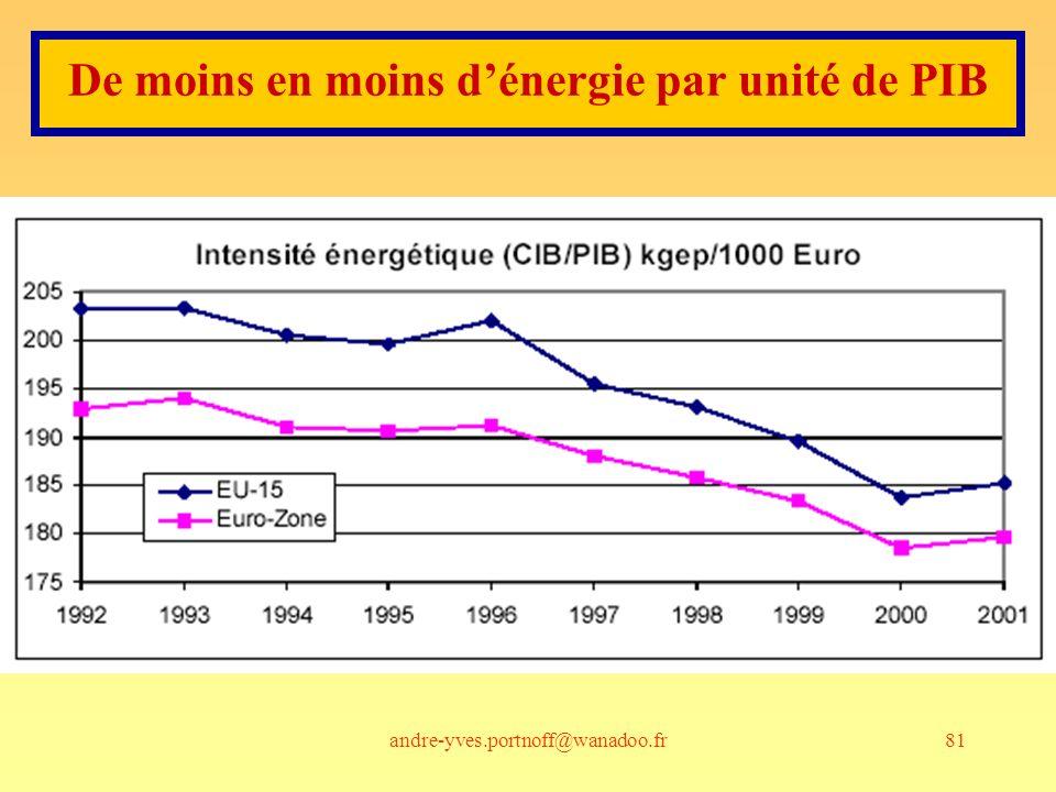 andre-yves.portnoff@wanadoo.fr81 De moins en moins dénergie par unité de PIB