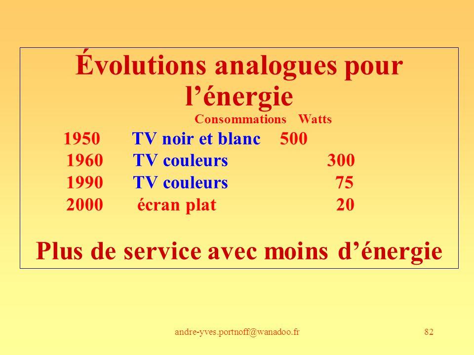 andre-yves.portnoff@wanadoo.fr82 Évolutions analogues pour lénergie Consommations Watts 1950 TV noir et blanc 500 1960 TV couleurs 300 1990 TV couleur