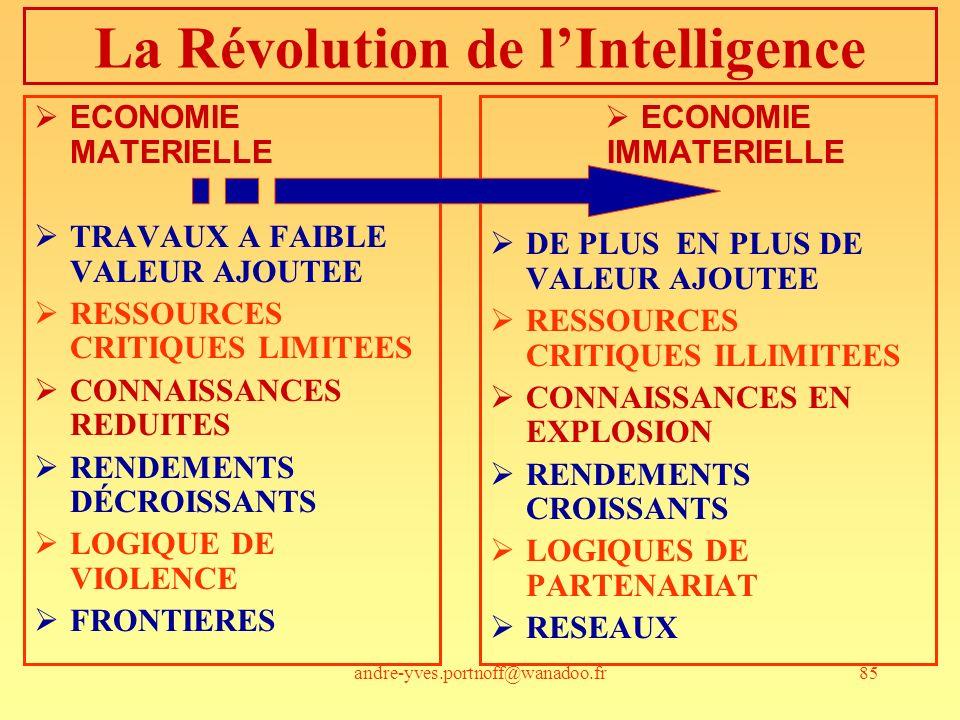 andre-yves.portnoff@wanadoo.fr85 La Révolution de lIntelligence ECONOMIE MATERIELLE TRAVAUX A FAIBLE VALEUR AJOUTEE RESSOURCES CRITIQUES LIMITEES CONNAISSANCES REDUITES RENDEMENTS DÉCROISSANTS LOGIQUE DE VIOLENCE FRONTIERES ECONOMIE IMMATERIELLE DE PLUS EN PLUS DE VALEUR AJOUTEE RESSOURCES CRITIQUES ILLIMITEES CONNAISSANCES EN EXPLOSION RENDEMENTS CROISSANTS LOGIQUES DE PARTENARIAT RESEAUX