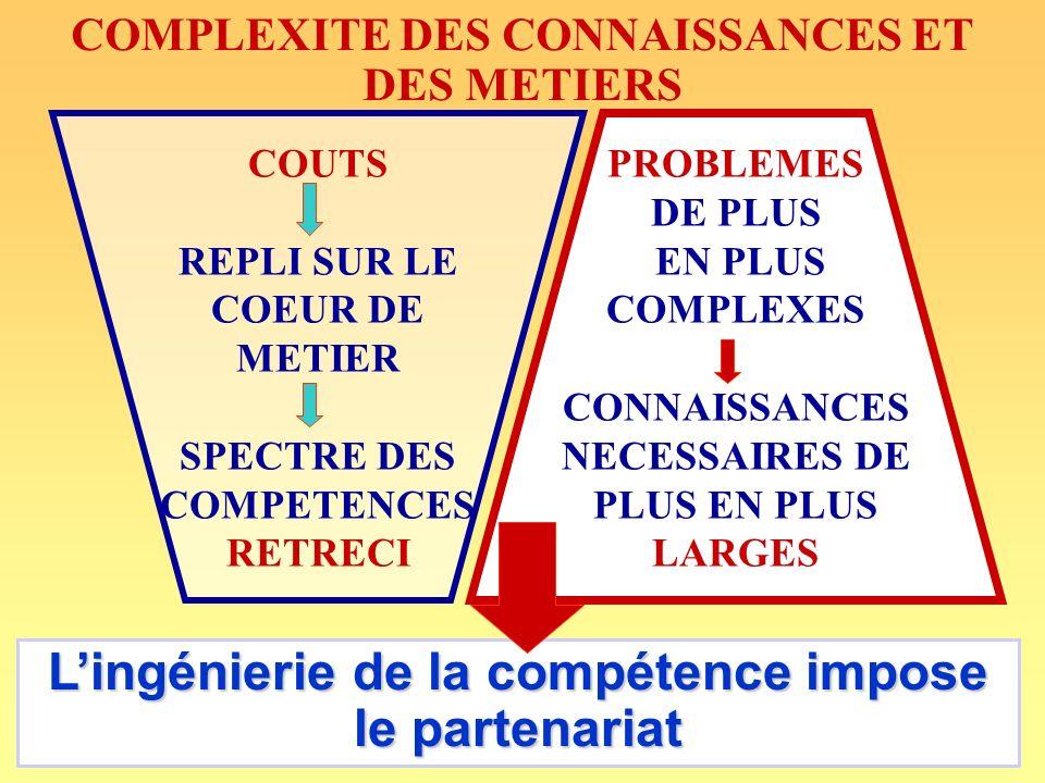 andre-yves.portnoff@wanadoo.fr86 COMPLEXITE DES CONNAISSANCES ET DES METIERS COUTS REPLI SUR LE COEUR DE METIER SPECTRE DES COMPETENCES RETRECI PROBLEMES DE PLUS EN PLUS COMPLEXES CONNAISSANCES NECESSAIRES DE PLUS EN PLUS LARGES Lingénierie de la compétence impose le partenariat