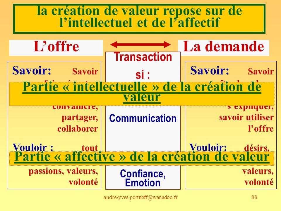 andre-yves.portnoff@wanadoo.fr88 la création de valeur repose sur de lintellectuel et de laffectif Savoir: Savoir faire, écouter, expliquer, convaincre, partager, collaborer Vouloir : tout cela, + désirs, passions, valeurs, volonté Savoir: Savoir reconnaître la valeur, écouter, sexpliquer, savoir utiliser loffre Vouloir: désirs, passions, valeurs, volonté LoffreLa demande Transaction si : Communication Confiance, Emotion Partie « intellectuelle » de la création de valeur Partie « affective » de la création de valeur