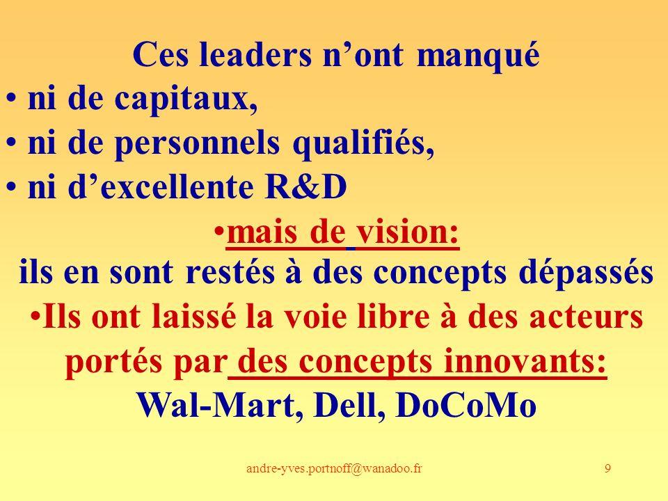 andre-yves.portnoff@wanadoo.fr40 la valeur dépend des savoirs et vouloirs de loffre et de la demande Savoir: Savoir imaginer, savoir faire, écouter, expliquer, convaincre, partager, collaborer Vouloir : tout ce qui précède, + désirs, passions, valeurs, volonté Savoir: Savoir anticiper, reconnaître la valeur, écouter, sexpliquer, savoir utiliser loffre Vouloir: désirs, passions, valeurs, volonté LoffreLa demande Transaction si : Communication Confiance, Emotion Création de valeur pour les 2 parties
