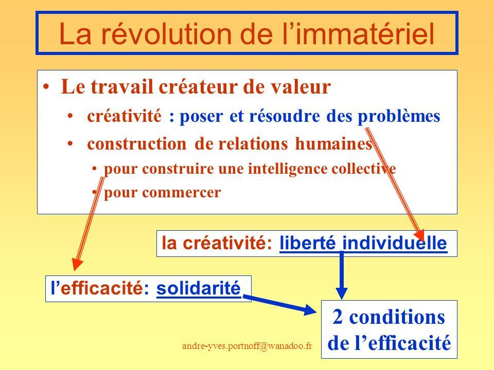 andre-yves.portnoff@wanadoo.fr92 La révolution de limmatériel Le travail créateur de valeur créativité : poser et résoudre des problèmes construction