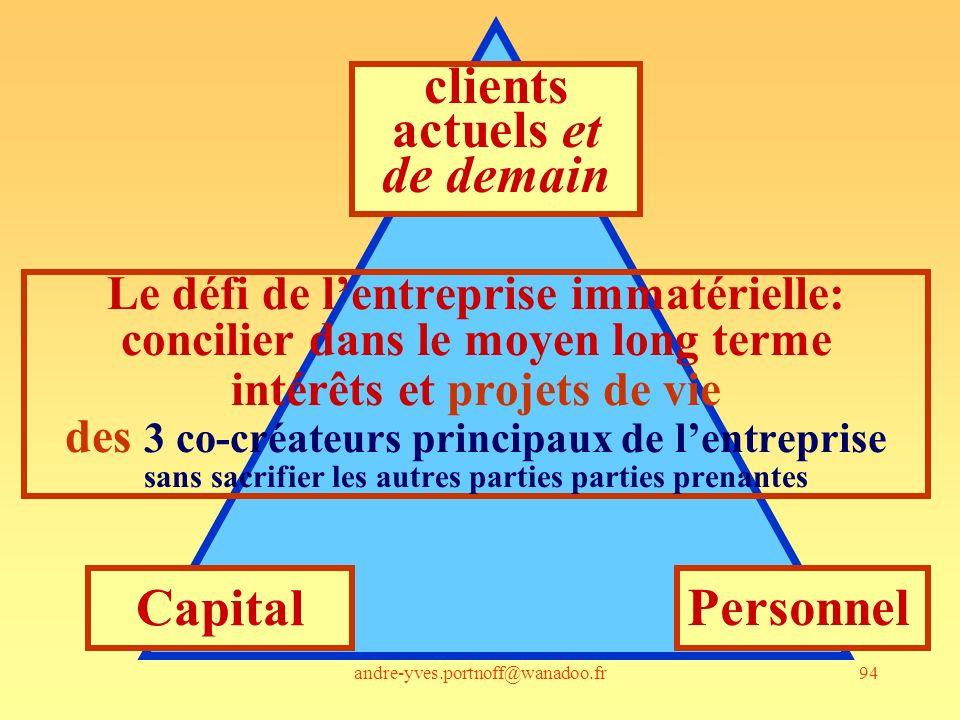 andre-yves.portnoff@wanadoo.fr94 Le défi de lentreprise immatérielle: concilier dans le moyen long terme intérêts et projets de vie des 3 co-créateurs