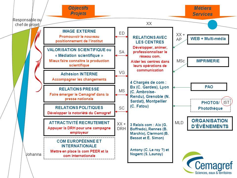 Objectifs Projets PAO Métiers Services IMAGE EXTERNE Promouvoir le nouveau positionnement de linstitut VALORISATION SCIENTIFIQUE ou « Médiation scient
