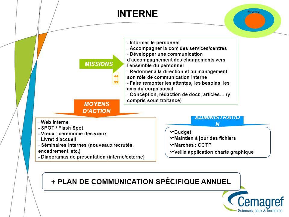 INTERNE - Informer le personnel - Accompagner la com des services/centres - Développer une communication daccompagnement des changements vers lensembl