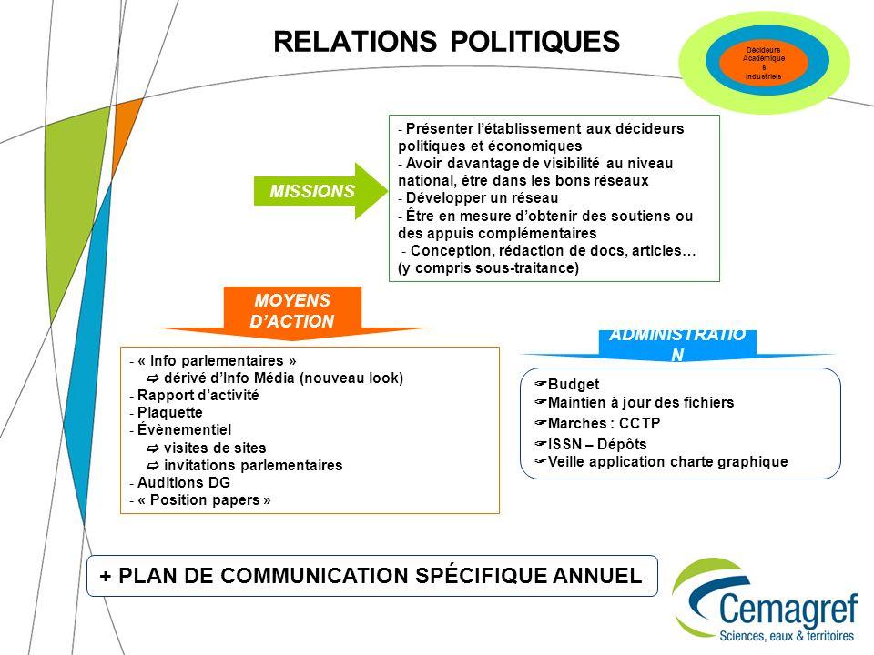 RELATIONS POLITIQUES Budget Maintien à jour des fichiers Marchés : CCTP ISSN – Dépôts Veille application charte graphique - « Info parlementaires » dé