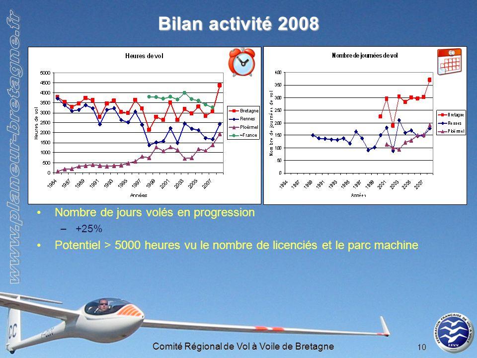 Comité Régional de Vol à Voile de Bretagne 10 Bilan activité 2008 Nombre de jours volés en progression –+25% Potentiel > 5000 heures vu le nombre de l