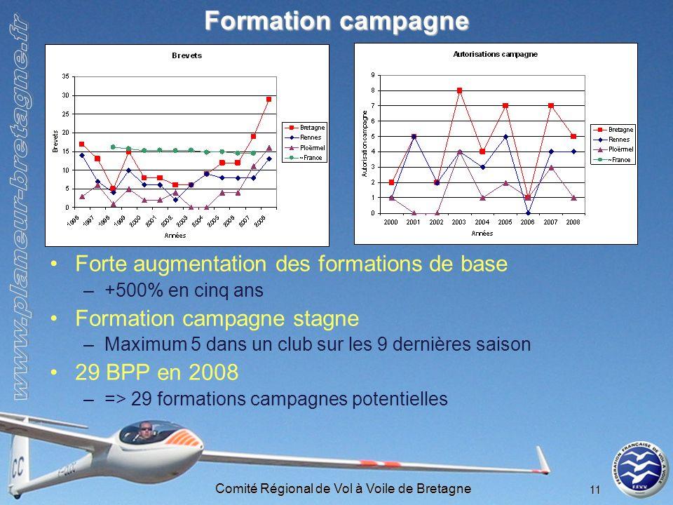 Comité Régional de Vol à Voile de Bretagne 11 Formation campagne Forte augmentation des formations de base –+500% en cinq ans Formation campagne stagn