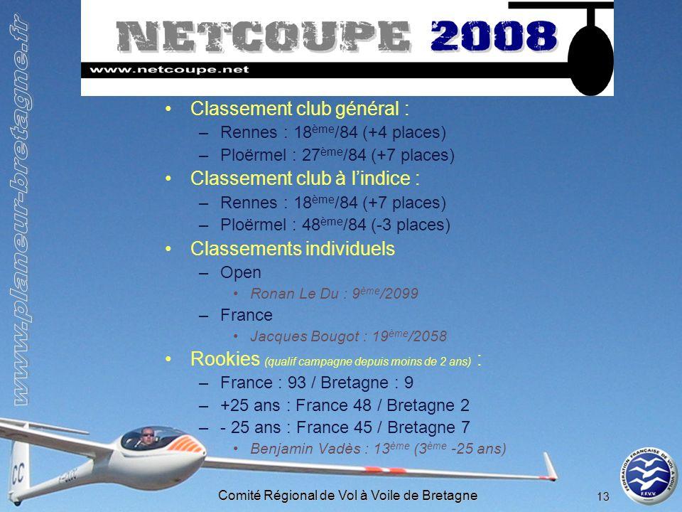 Comité Régional de Vol à Voile de Bretagne 13 Coupe fédérale – NetCoupe 2008 Classement club général : –Rennes : 18 ème /84 (+4 places) –Ploërmel : 27