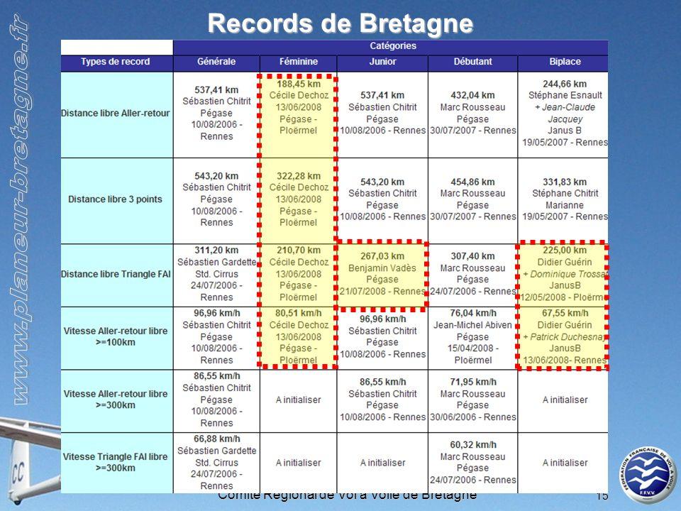 Comité Régional de Vol à Voile de Bretagne 15 Records de Bretagne