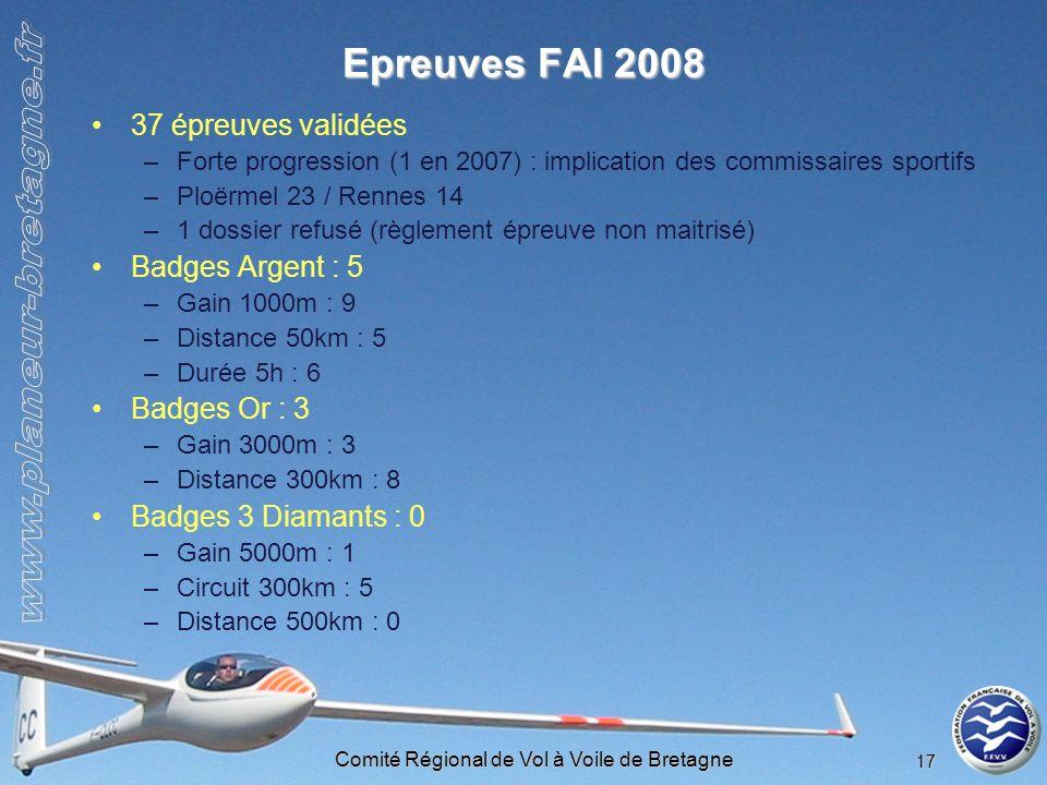 Comité Régional de Vol à Voile de Bretagne 17 Epreuves FAI 2008 37 épreuves validées –Forte progression (1 en 2007) : implication des commissaires spo