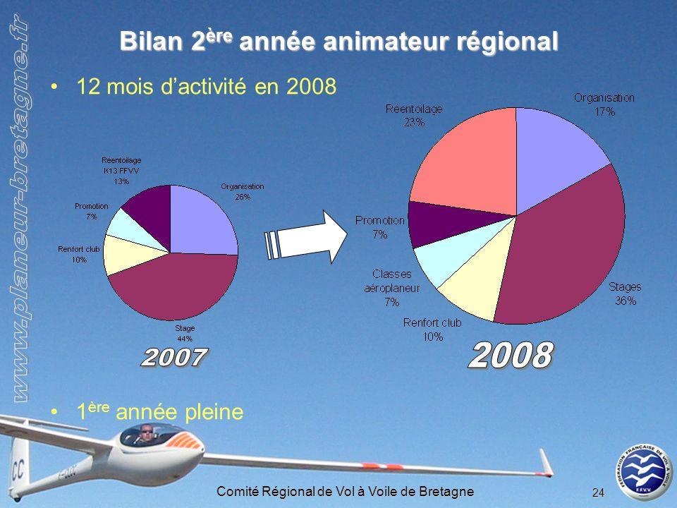 Comité Régional de Vol à Voile de Bretagne 24 Bilan 2 ère année animateur régional 12 mois dactivité en 2008 1 ère année pleine