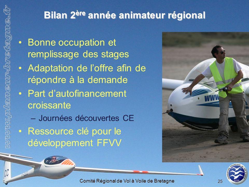Comité Régional de Vol à Voile de Bretagne 25 Bilan 2 ère année animateur régional Bonne occupation et remplissage des stages Adaptation de loffre afi