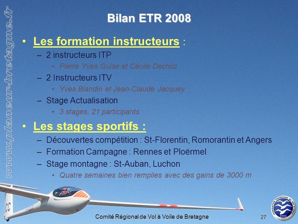 Comité Régional de Vol à Voile de Bretagne 27 Bilan ETR 2008 Les formation instructeurs : –2 instructeurs ITP Pierre Yves Guise et Cécile Dechoz –2 In
