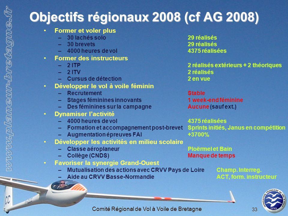 Comité Régional de Vol à Voile de Bretagne 33 Objectifs régionaux 2008 (cf AG 2008) Former et voler plus –30 lachés solo29 réalisés –30 brevets29 réal