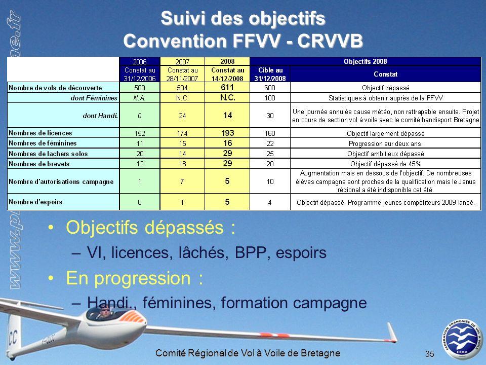 Comité Régional de Vol à Voile de Bretagne 35 Suivi des objectifs Convention FFVV - CRVVB Objectifs dépassés : –VI, licences, lâchés, BPP, espoirs En