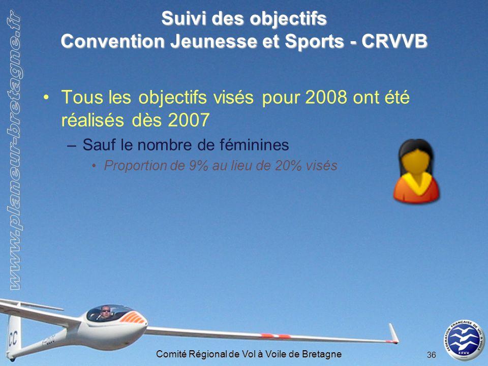 Comité Régional de Vol à Voile de Bretagne 36 Suivi des objectifs Convention Jeunesse et Sports - CRVVB Tous les objectifs visés pour 2008 ont été réa