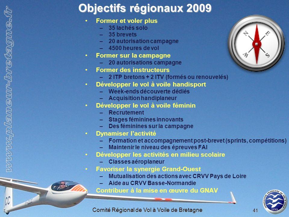 Comité Régional de Vol à Voile de Bretagne 41 Objectifs régionaux 2009 Former et voler plus –35 lachés solo –35 brevets –20 autorisation campagne –450