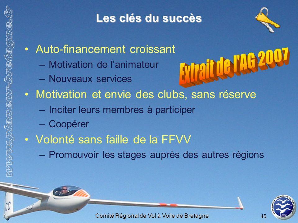 Comité Régional de Vol à Voile de Bretagne 45 Les clés du succès Auto-financement croissant –Motivation de lanimateur –Nouveaux services Motivation et