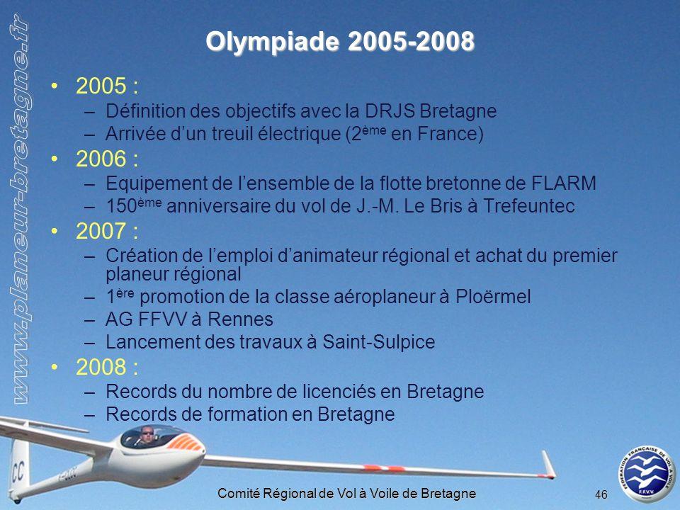 Comité Régional de Vol à Voile de Bretagne 46 Olympiade 2005-2008 2005 : –Définition des objectifs avec la DRJS Bretagne –Arrivée dun treuil électriqu