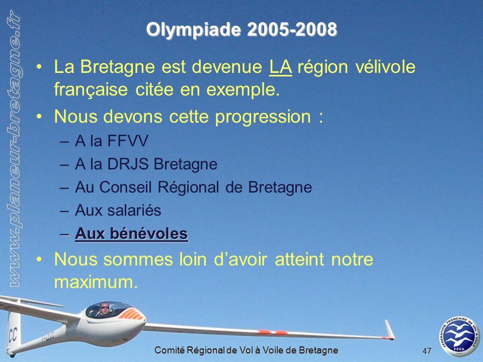 Comité Régional de Vol à Voile de Bretagne 47 Olympiade 2005-2008 La Bretagne est devenue LA région vélivole française citée en exemple. Nous devons c