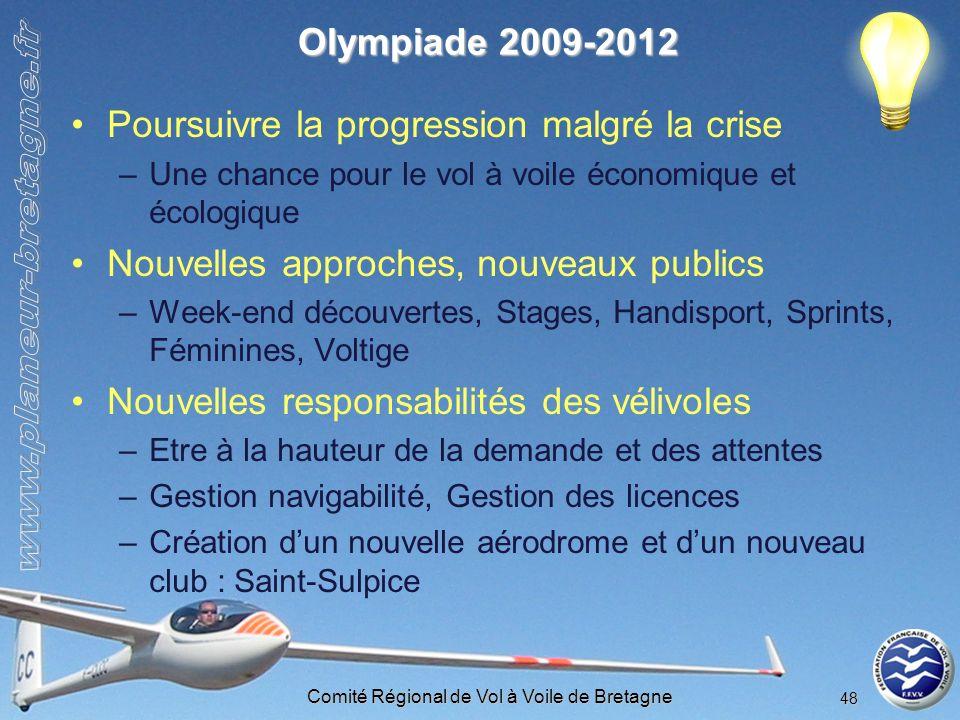 Comité Régional de Vol à Voile de Bretagne 48 Olympiade 2009-2012 Poursuivre la progression malgré la crise –Une chance pour le vol à voile économique