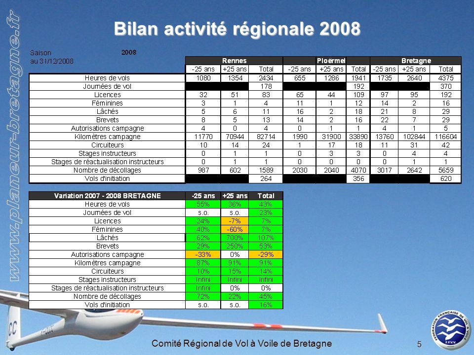 Comité Régional de Vol à Voile de Bretagne 5 Bilan activité régionale 2008