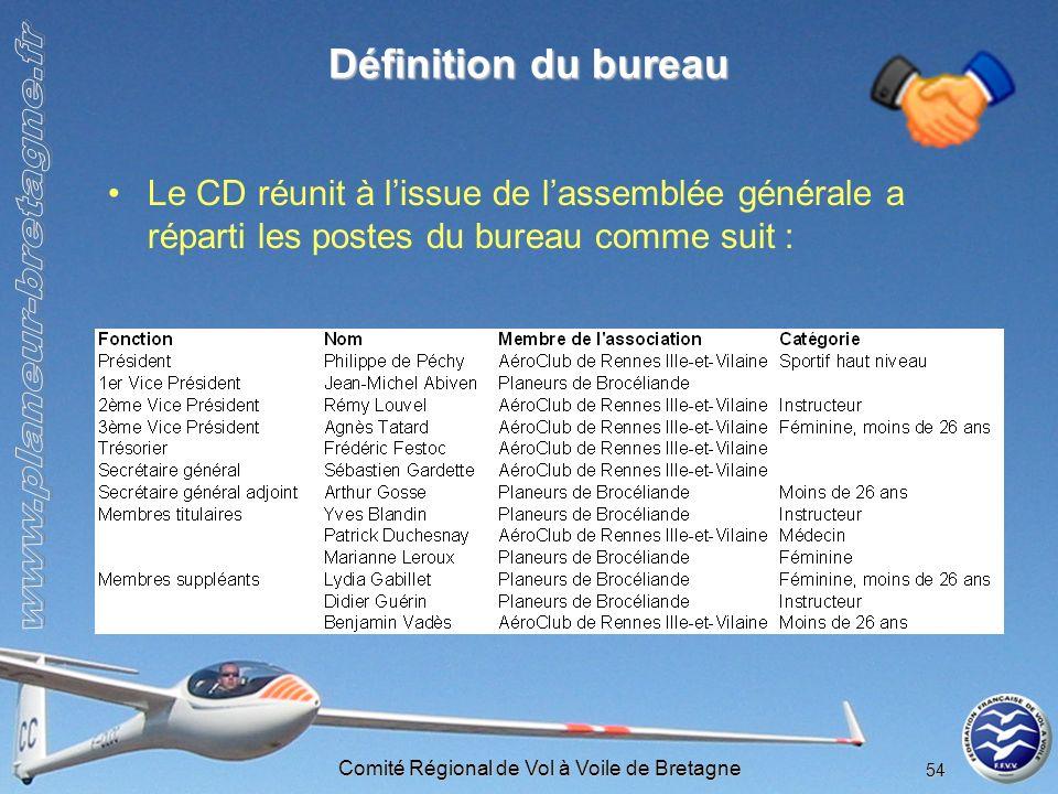 Comité Régional de Vol à Voile de Bretagne 54 Définition du bureau Le CD réunit à lissue de lassemblée générale a réparti les postes du bureau comme s