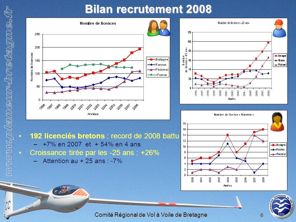Comité Régional de Vol à Voile de Bretagne 6 Bilan recrutement 2008 192 licenciés bretons : record de 2008 battu –+7% en 2007 et + 54% en 4 ans Croiss